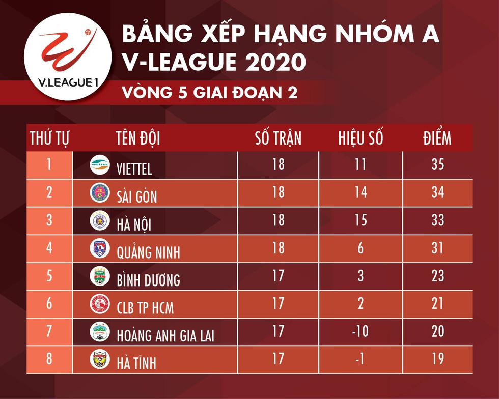 Hòa Viettel, CLB Hà Nội bị Sài Gòn vượt mặt trên bảng điểm - Ảnh 2.