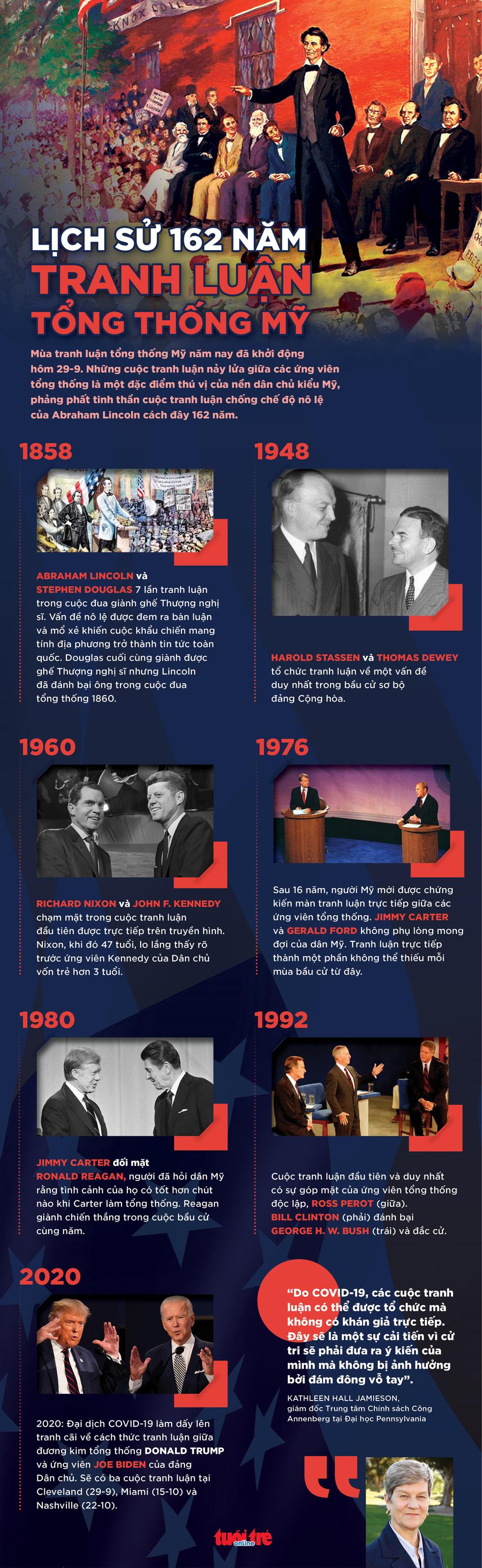 Lịch sử 162 năm tranh luận tổng thống Mỹ - Ảnh 1.