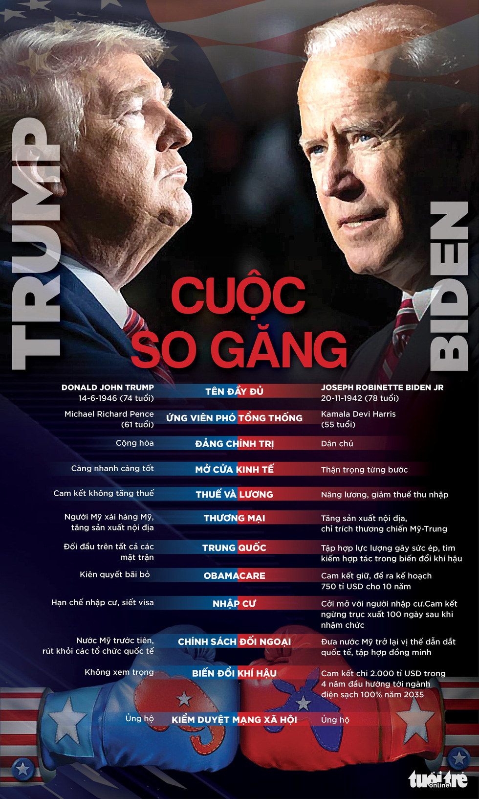 Trump - Biden: Cuộc đối đầu giữa nước và lửa - Ảnh 1.