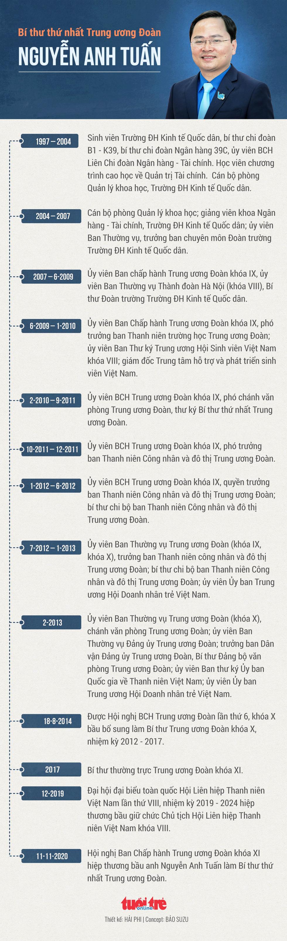 Anh Nguyễn Anh Tuấn được bầu làm bí thư thứ nhất Trung ương Đoàn - Ảnh 5.