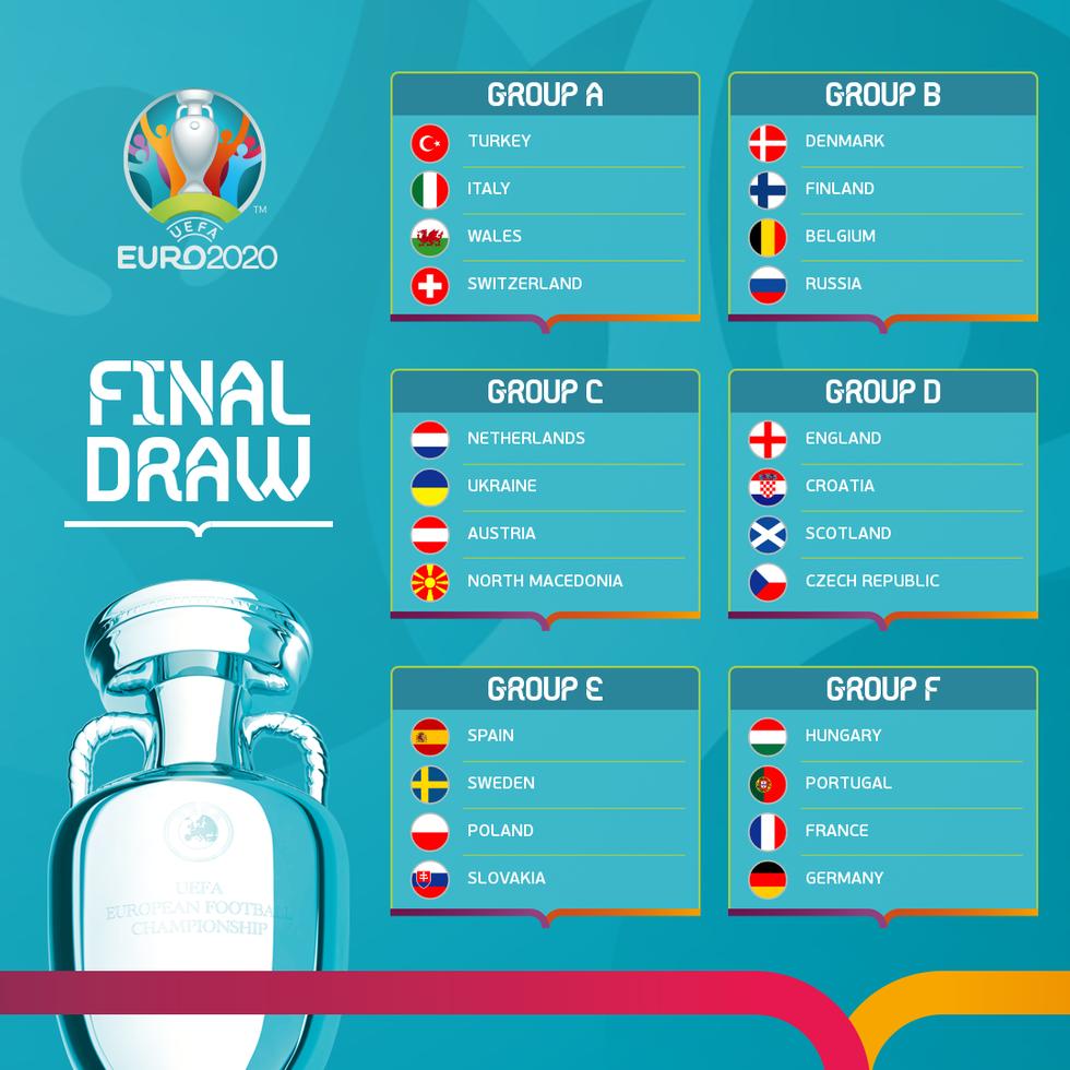 24 đội, 6 bảng đấu và những điều cần biết về Euro 2020 - Ảnh 1.