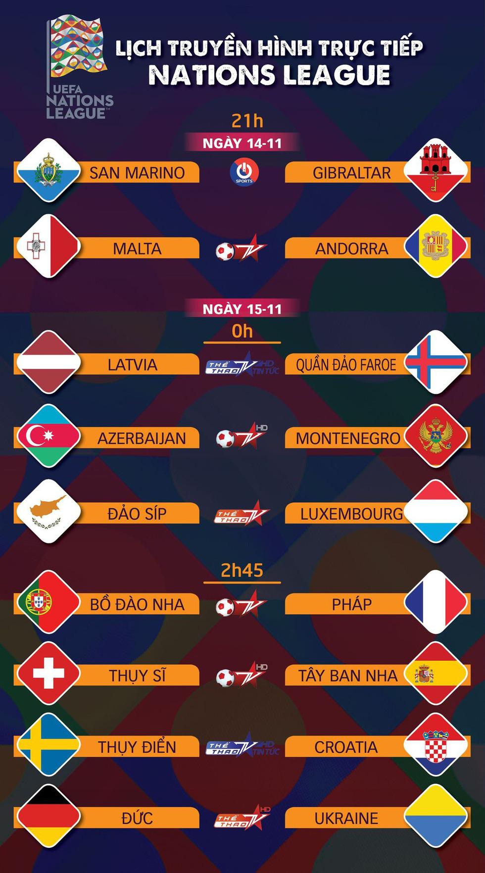 Lịch trực tiếp Nations League: Bồ Đào Nha gặp Pháp - Ảnh 1.