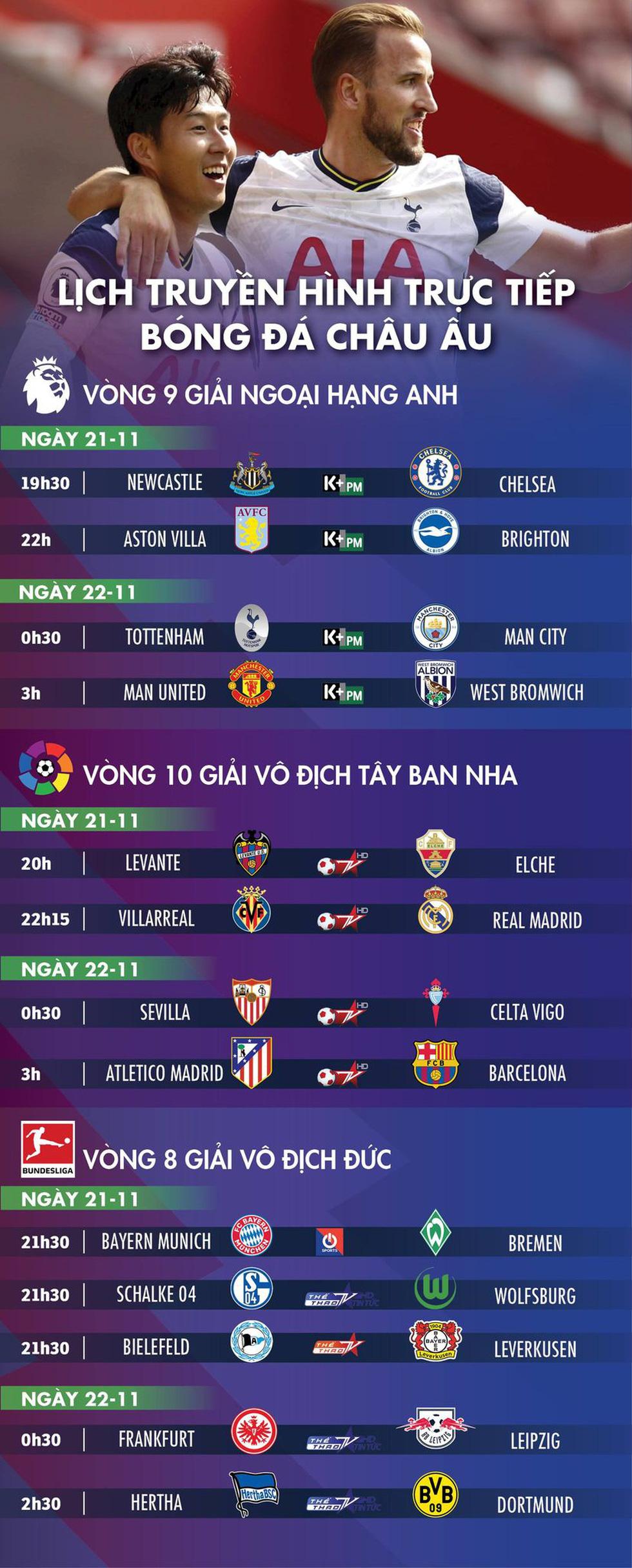 Lịch trực tiếp bóng đá châu Âu 21-11: Tottenham - Man City - Ảnh 1.