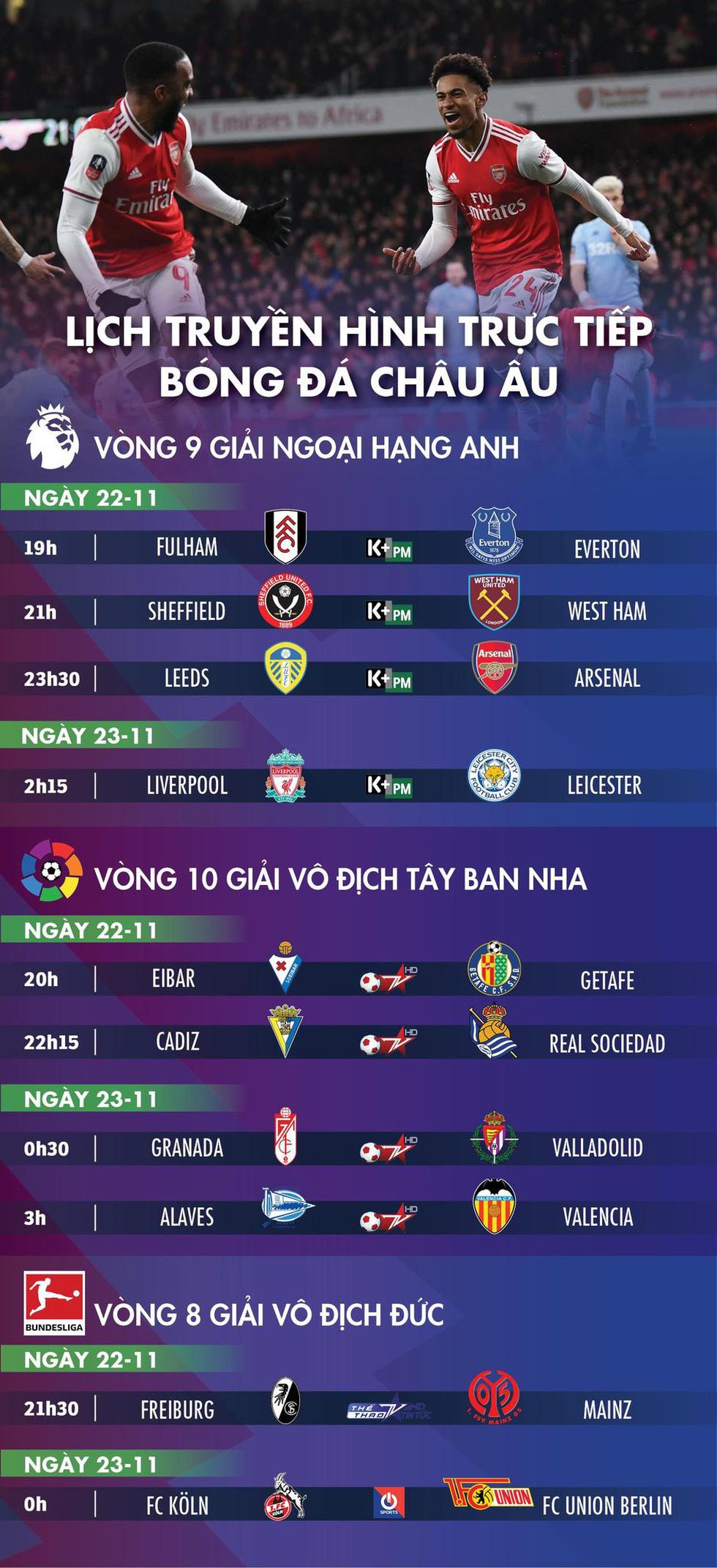 Lịch trực tiếp bóng đá châu Âu 22-11: Liverpool đại chiến Leicester - Ảnh 1.