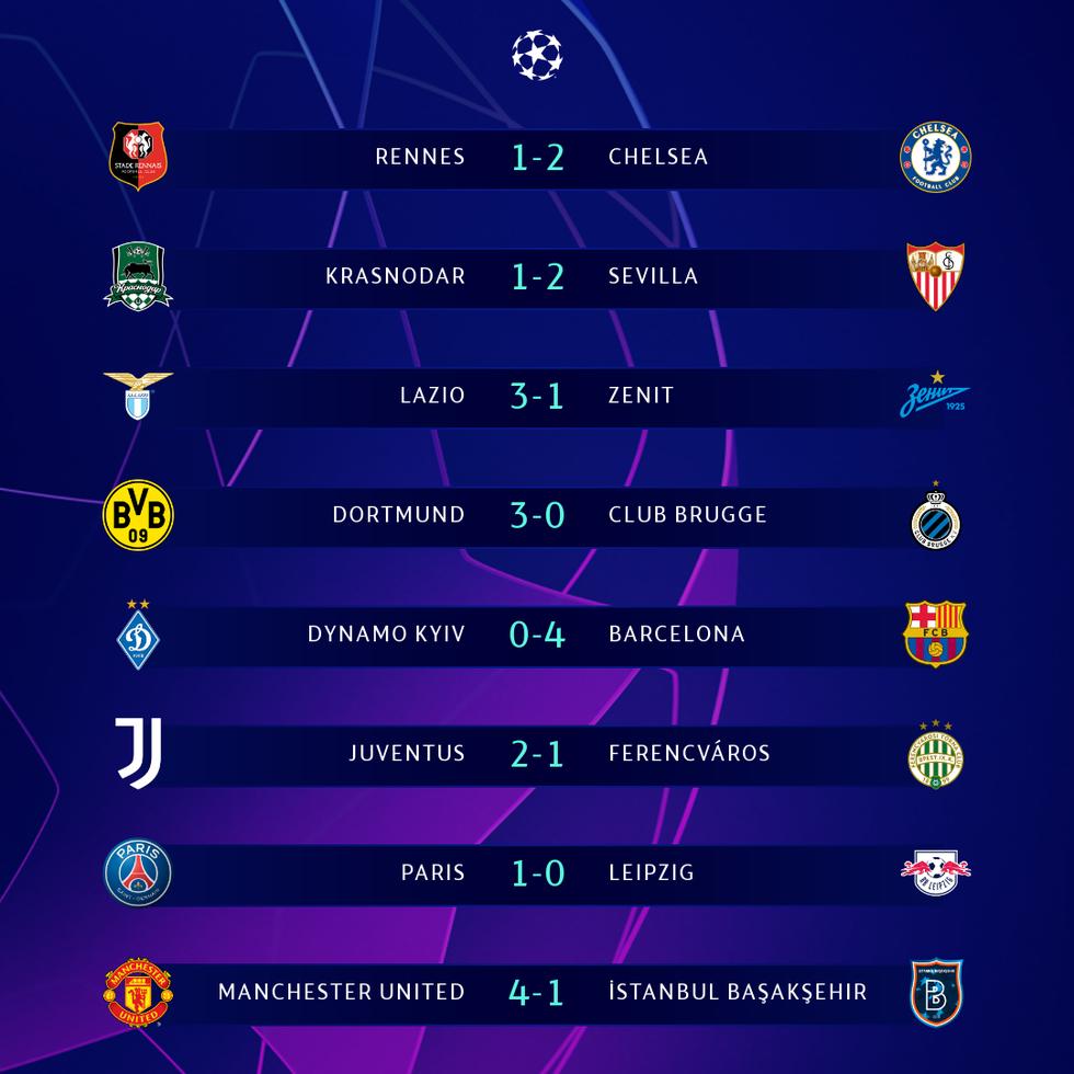 Bảng xếp hạng Champions League 25-11: Không trận hòa, 26 bàn và 4 đội đi tiếp - Ảnh 1.