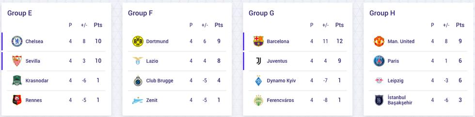 Bảng xếp hạng Champions League 25-11: Không trận hòa, 26 bàn và 4 đội đi tiếp - Ảnh 2.