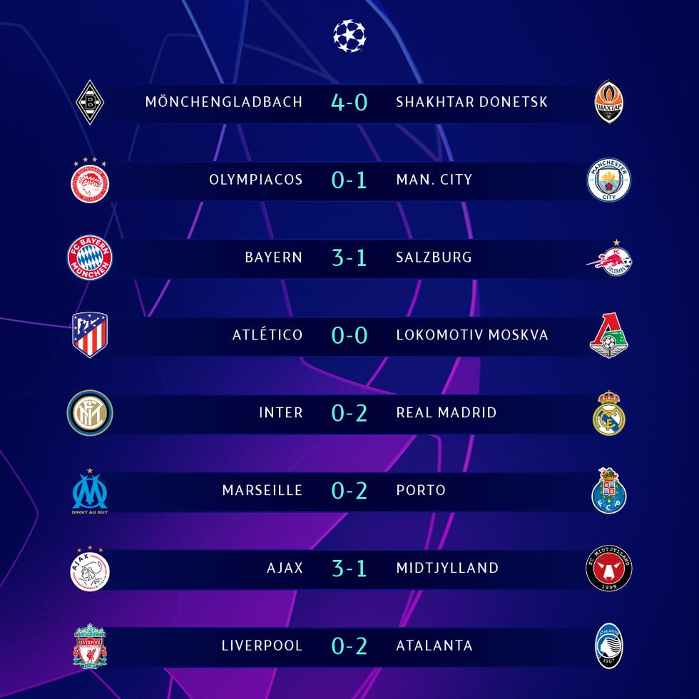 Kết quả, bảng xếp hạng Champions League 26-11: Nhiều bất ngờ, thêm 2 vé đi tiếp - Ảnh 1.