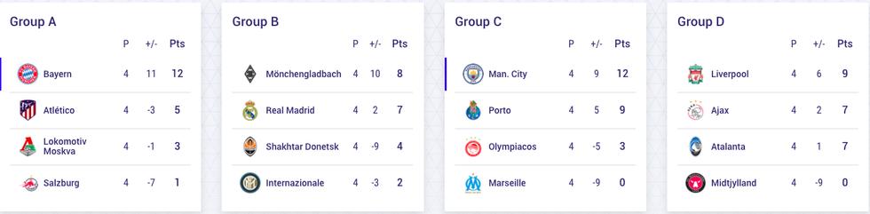 Kết quả, bảng xếp hạng Champions League 26-11: Nhiều bất ngờ, thêm 2 vé đi tiếp - Ảnh 2.