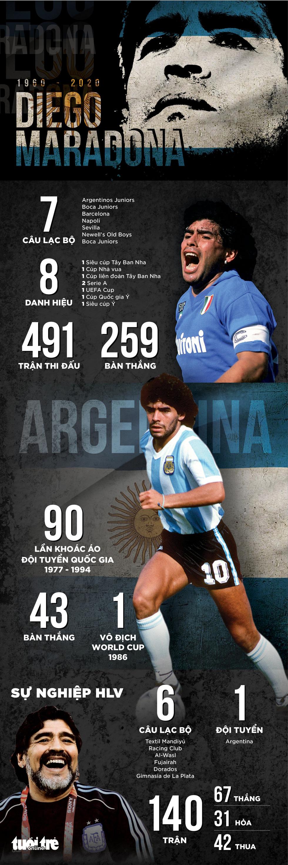 Sự nghiệp Maradona qua những con số - Ảnh 1.