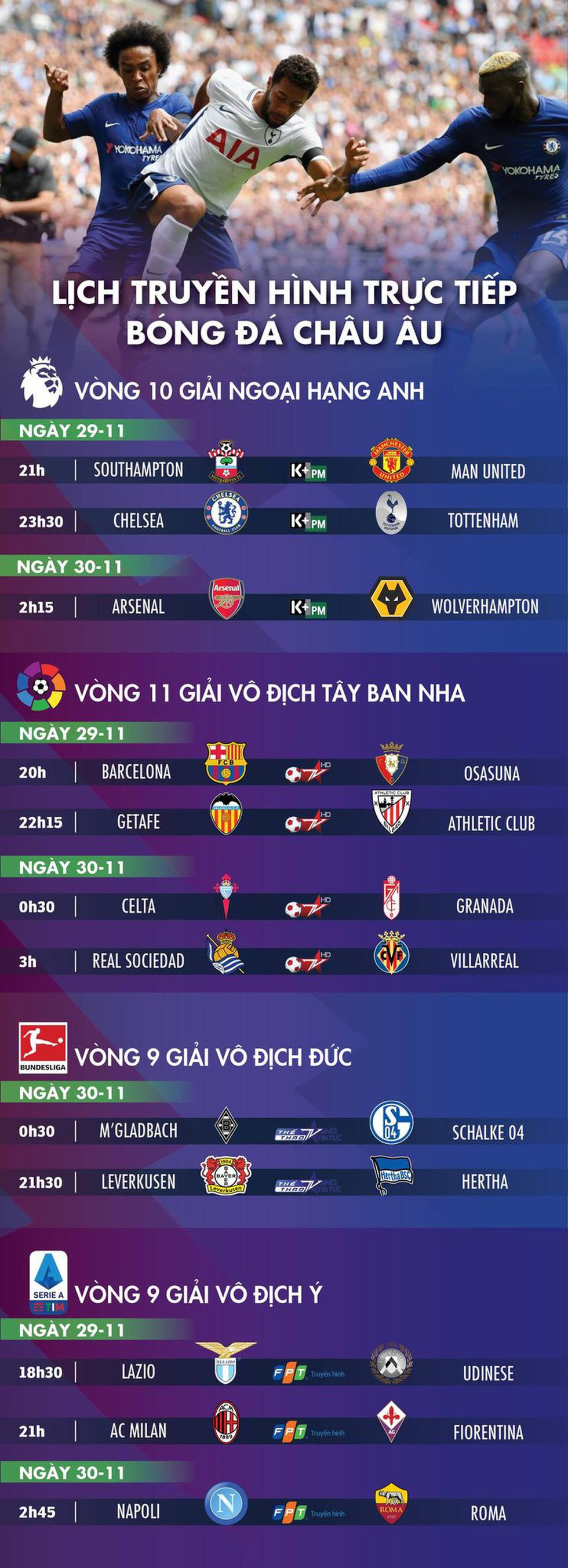 Lịch trực tiếp bóng đá châu Âu 29-11: Đại chiến Chelsea - Tottenham, Southampton gặp Man United - Ảnh 1.