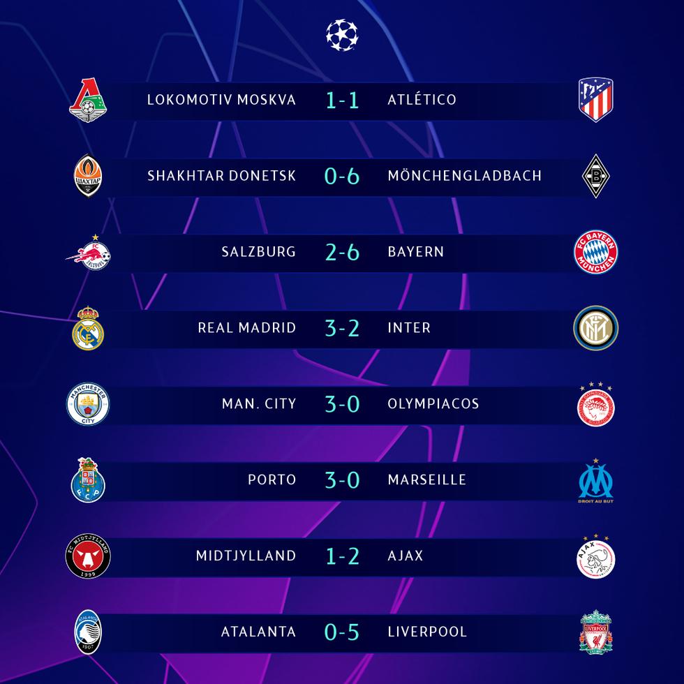 Kết quả Champions League sáng 4-11: 8 trận đấu, 35 bàn thắng - Ảnh 1.