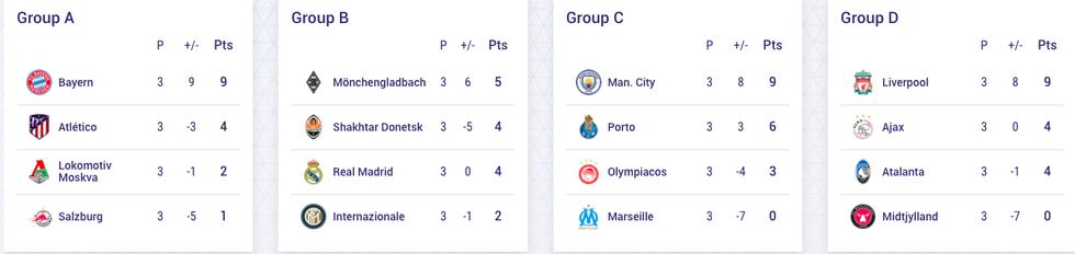 Toàn bộ kết quả Champions League sáng 5-11 và bảng xếp hạng sau 3 lượt trận - Ảnh 2.
