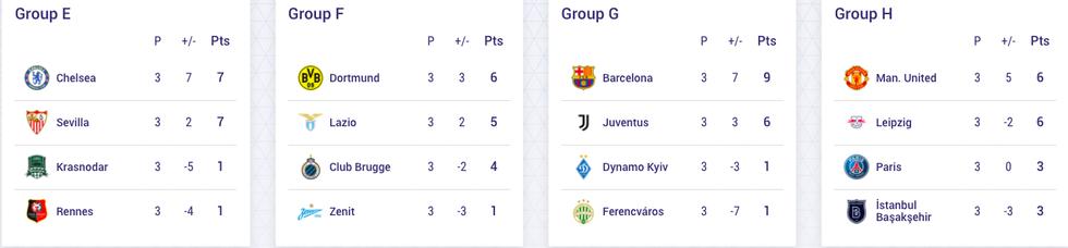 Toàn bộ kết quả Champions League sáng 5-11 và bảng xếp hạng sau 3 lượt trận - Ảnh 3.