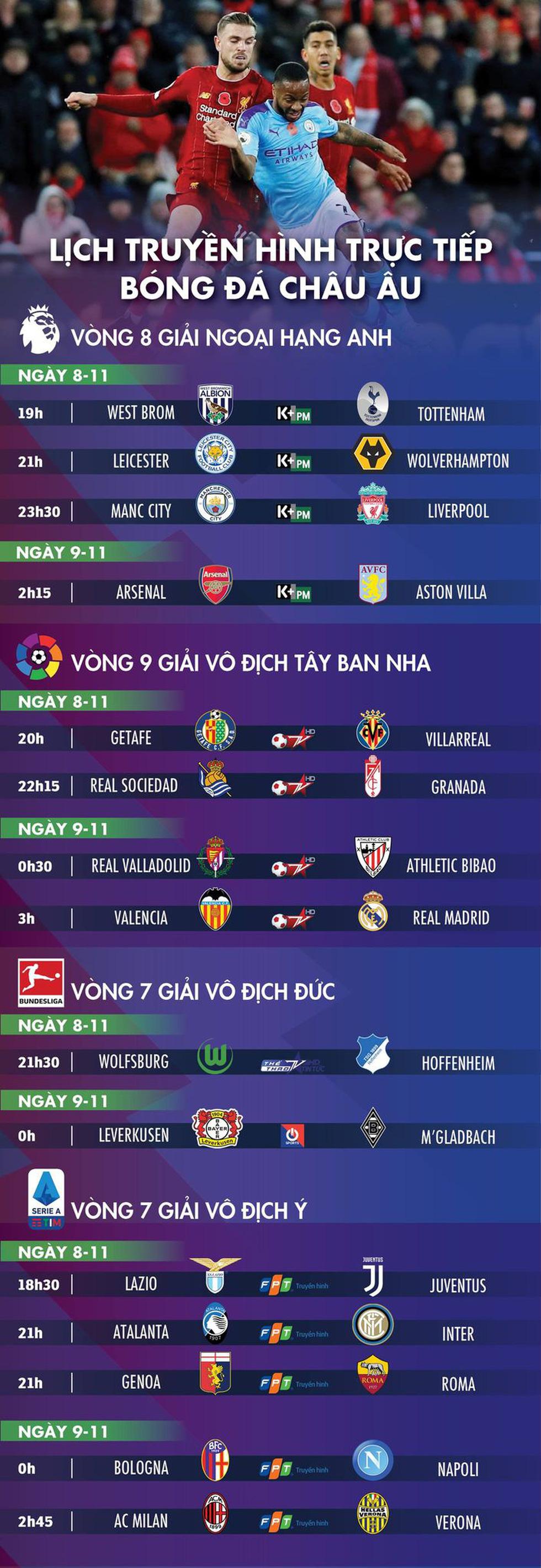 Lịch trực tiếp bóng đá châu Âu 8-11: Tâm điểm Man City - Liverpool - Ảnh 1.
