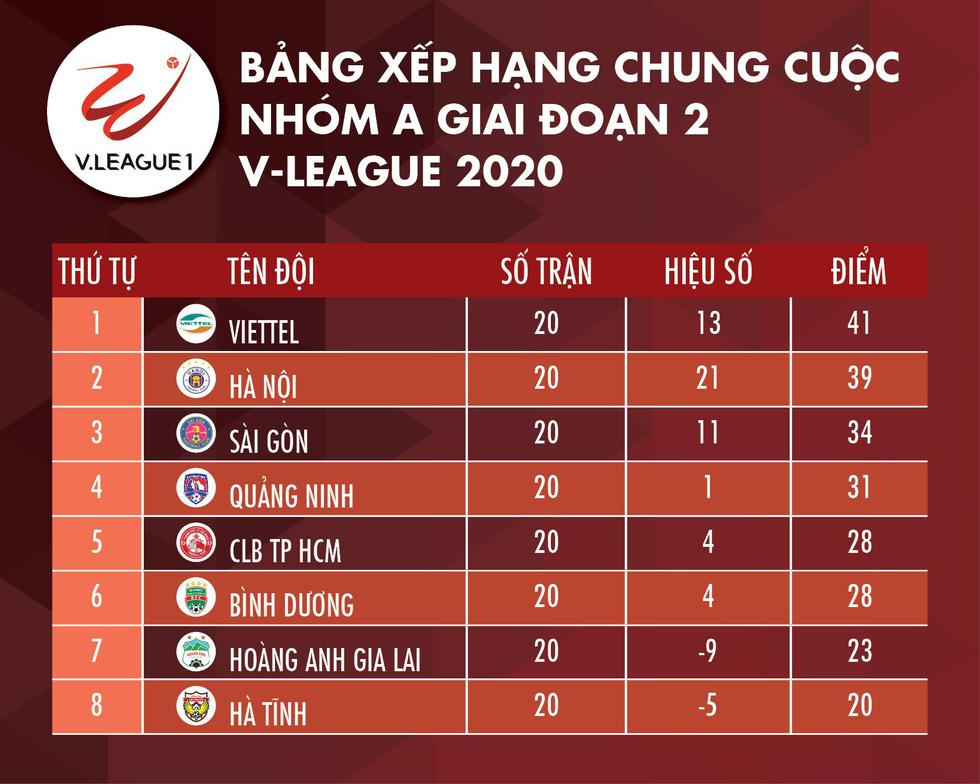 Viettel vô địch V-League 2020 - Ảnh 2.