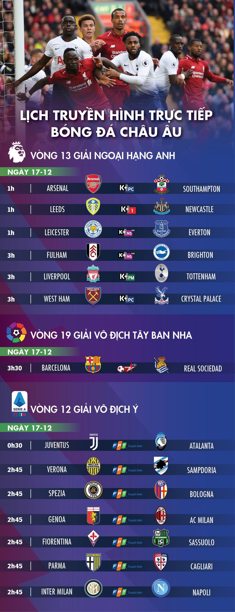Lịch trực tiếp bóng đá châu Âu: Đại chiến Liverpool - Tottenham - Ảnh 1.