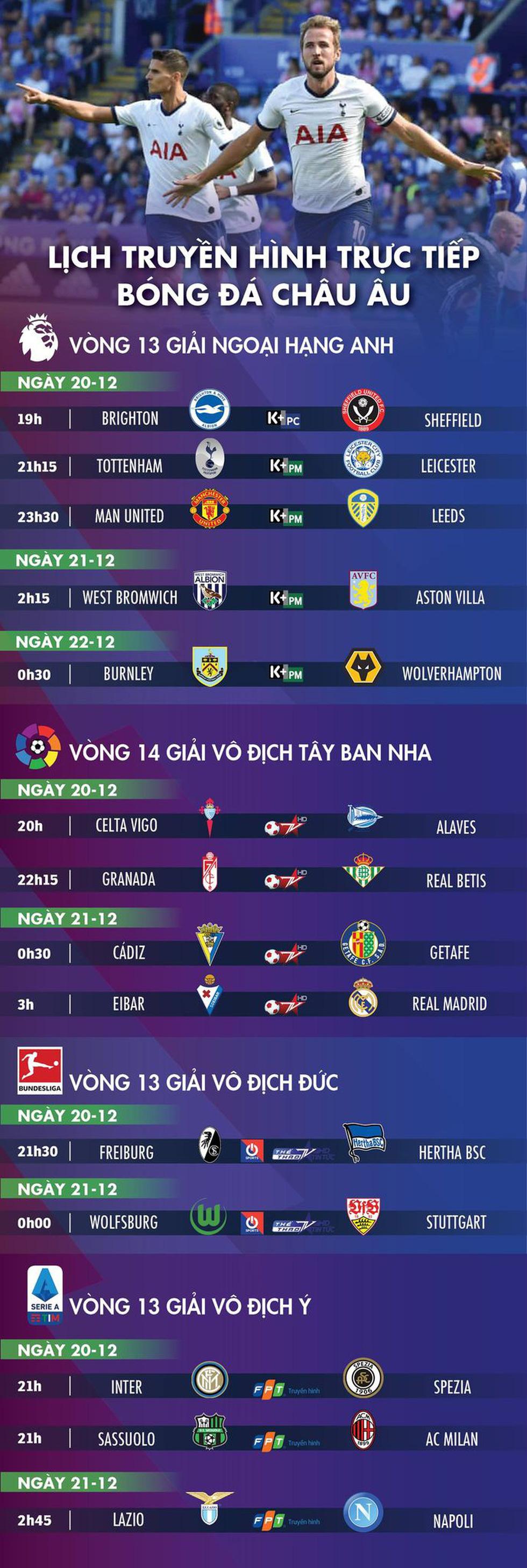 Lịch trực tiếp bóng đá châu Âu 20-12: Tottenham - Leicester, Man United - Leeds - Ảnh 1.