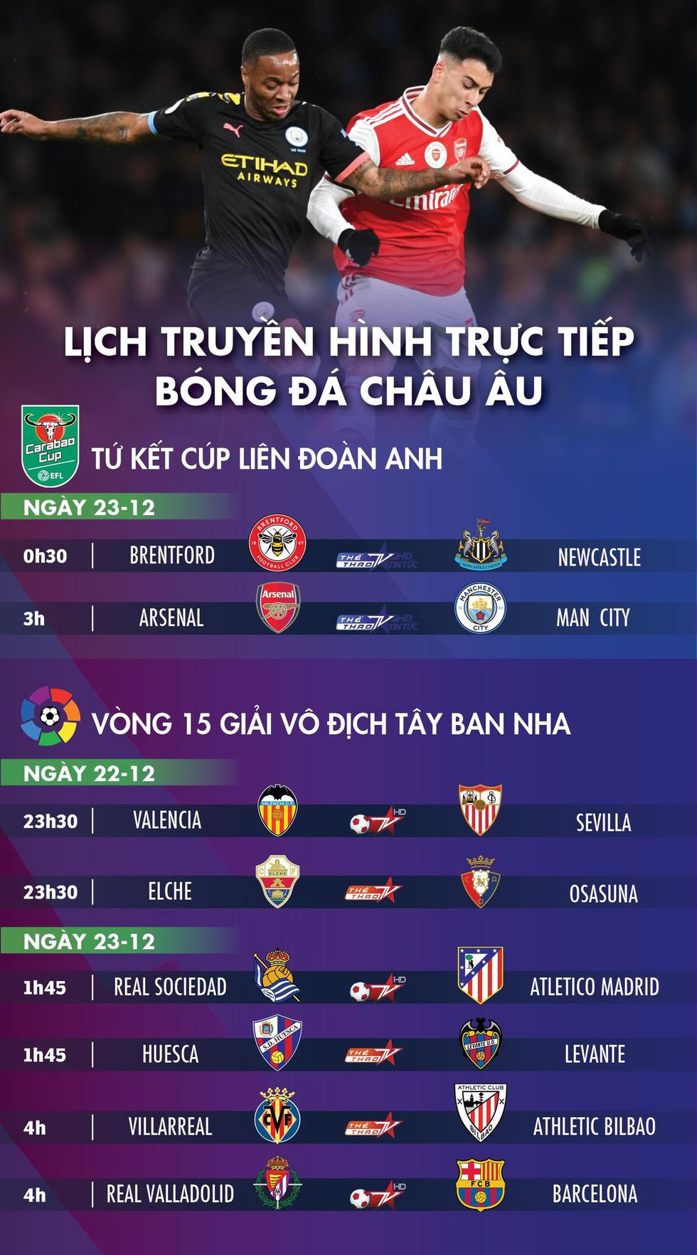 Lịch trực tiếp bóng đá châu Âu 23-12: Arsenal gặp Man City, Barca và Atletico Madrid ra sân - Ảnh 1.