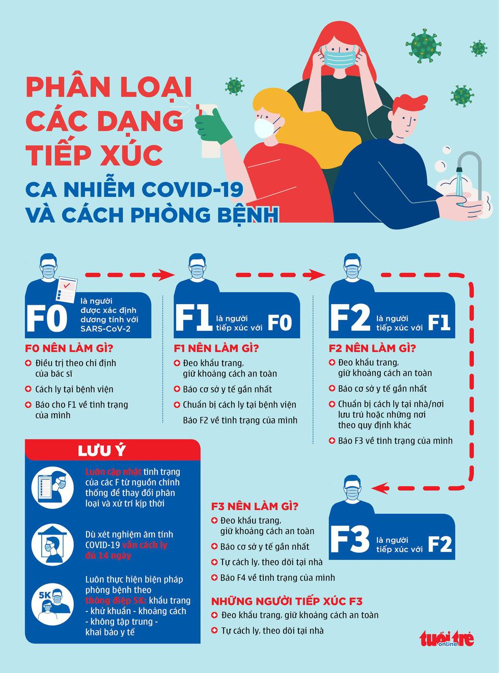 Các F1, F2 của bệnh nhân COVID-19 ở TP.HCM nên làm gì? - Ảnh 1.