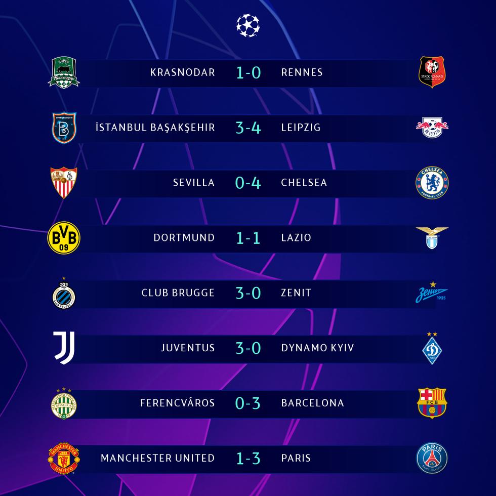 Kết quả, bảng xếp hạng Champions League 3-12: Thêm Dortmund đi tiếp, Chelsea đầu bảng - Ảnh 1.
