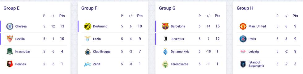 Kết quả, bảng xếp hạng Champions League 3-12: Thêm Dortmund đi tiếp, Chelsea đầu bảng - Ảnh 3.