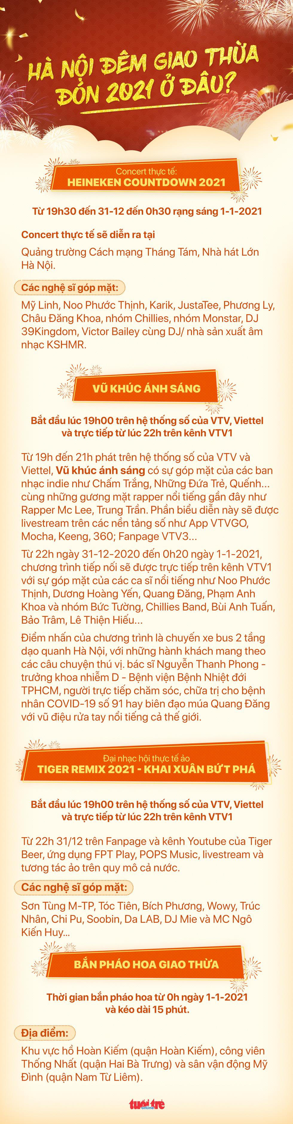 Đón giao thừa Tết dương lịch 2021 ở đâu giữa Hà Nội, Đà Nẵng và TP.HCM - Ảnh 1.