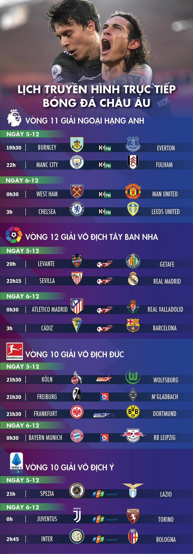 Lịch trực tiếp bóng đá châu Âu ngày 5-12: Chelsea, Man City, Man United cùng ra trận - Ảnh 1.