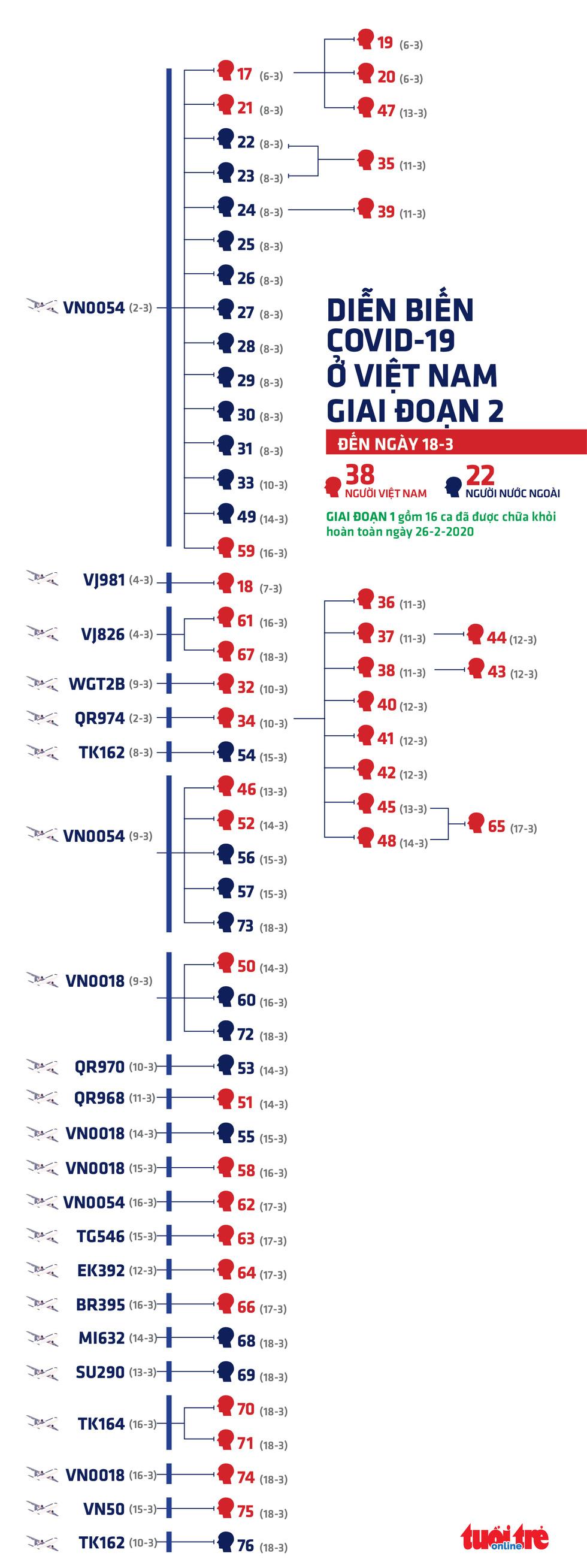 60 bệnh nhân COVID-19 mới ở Việt Nam đều từ các chuyến bay - Ảnh 1.