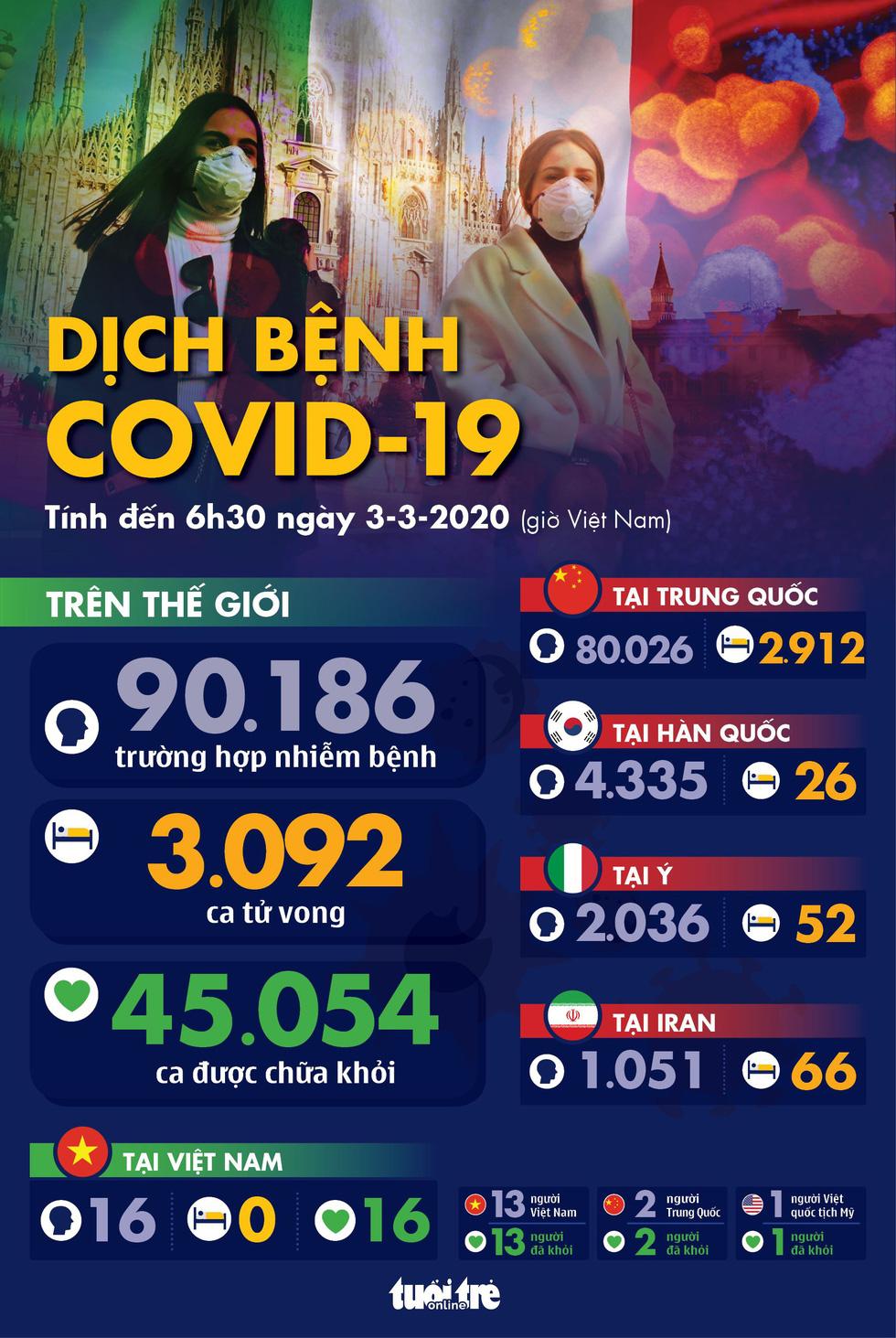 Dịch COVID-19 ngày 3-3: Số nhiễm ở Hàn Quốc tăng 477 trong một ngày - Ảnh 1.