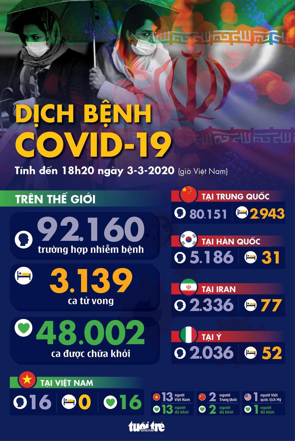 Dịch COVID-19 ngày 3-3: Iran một ngày tăng hơn 800 ca nhiễm, đã có 77 người chết - Ảnh 1.