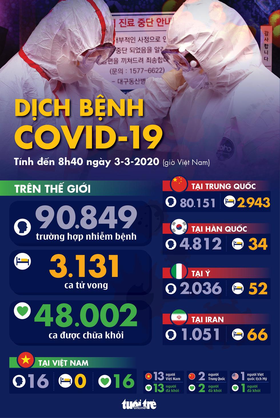 Dịch COVID-19 ngày 3-3: Số nhiễm ở Hàn Quốc tăng 600 sau một đêm, lên 4.812