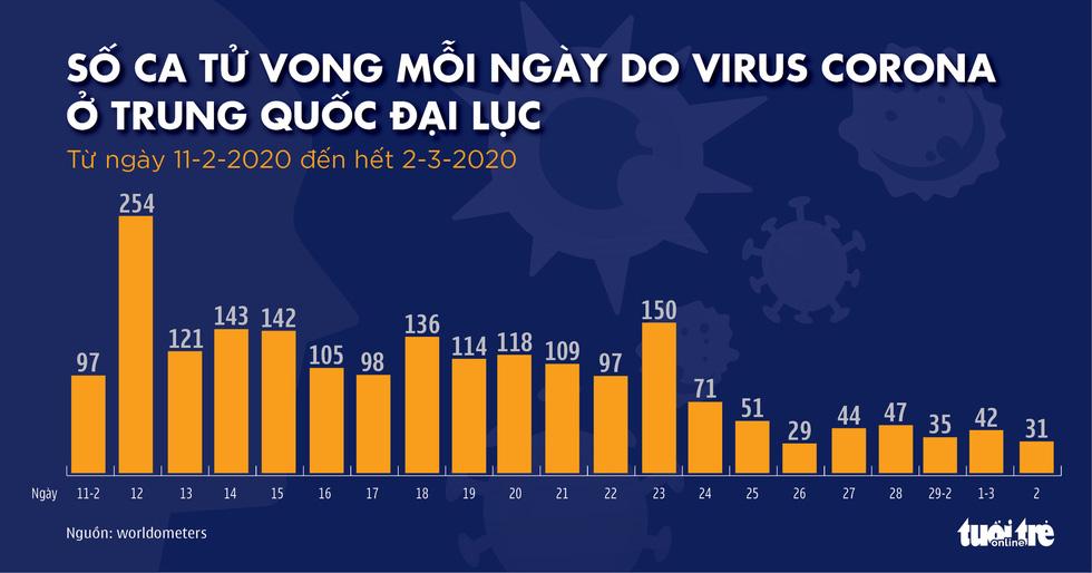 Dịch COVID-19 ngày 3-3: Iran một ngày tăng hơn 800 ca nhiễm, đã có 77 người chết - Ảnh 8.