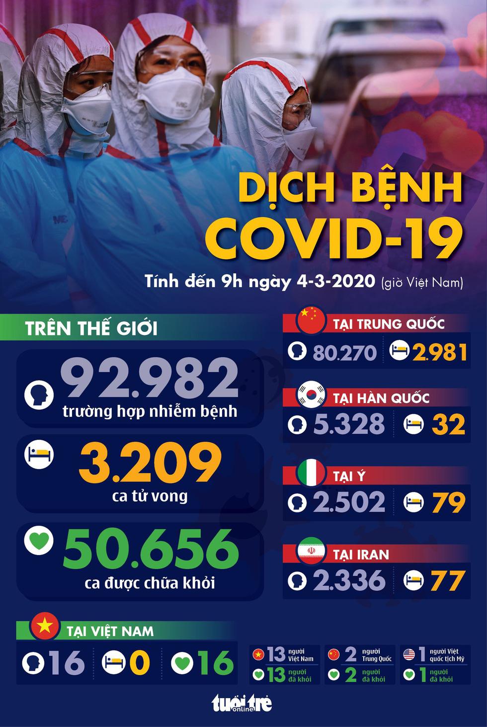 Dịch COVID-19 ngày 4-3: Ý tăng 27 ca tử vong, Hàn lên hơn 5.300 ca nhiễm
