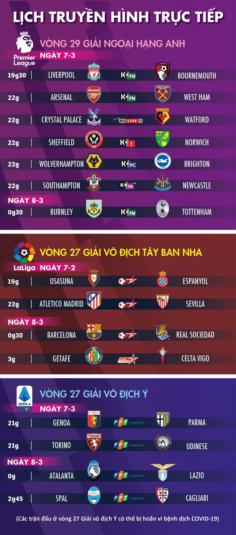 Lịch trực tiếp bóng đá châu Âu ngày 7-3: Liverpool, Arsenal, Tottenham ra sân - Ảnh 1.