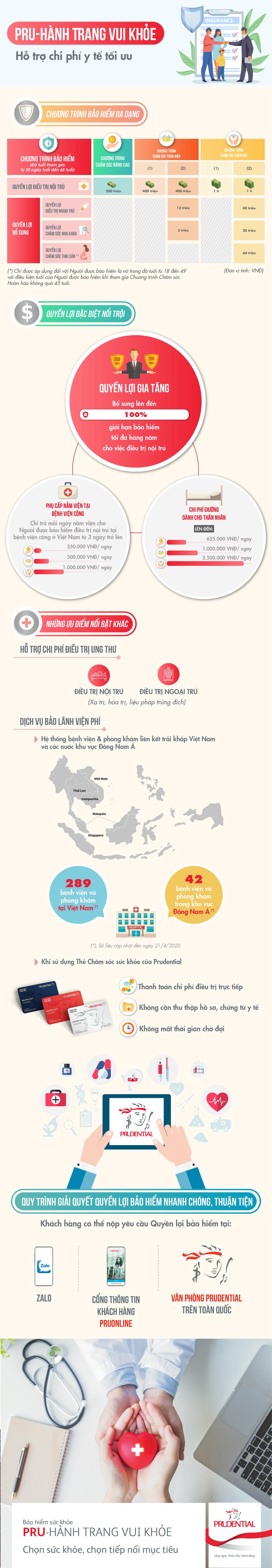 PRU-Hành Trang Vui Khỏe hỗ trợ chi phí y tế tối ưu - Ảnh 1.