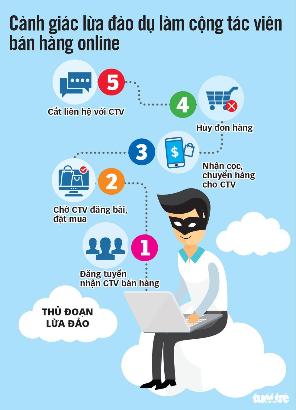 Dịch lừa đảo bán hàng online bùng phát trong mùa dịch COVID-19 - Ảnh 4.