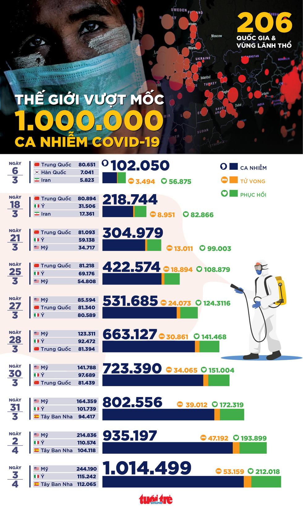 1 triệu ca mắc COVID-19 và những cột mốc bị phá vỡ - Ảnh 1.