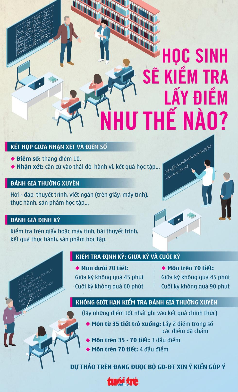 Theo dự thảo mới, học sinh sẽ kiểm tra giữa kỳ, cuối kỳ như thế nào? - Ảnh 1.