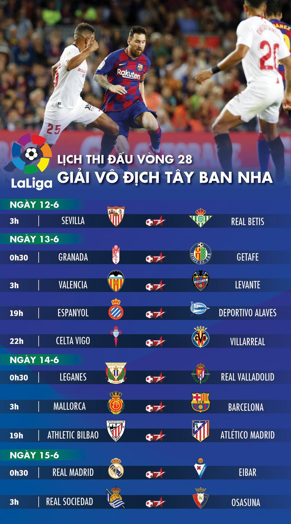 Lịch trực tiếp vòng 28 La Liga: Thế giới chờ La Liga trở lại - Ảnh 1.