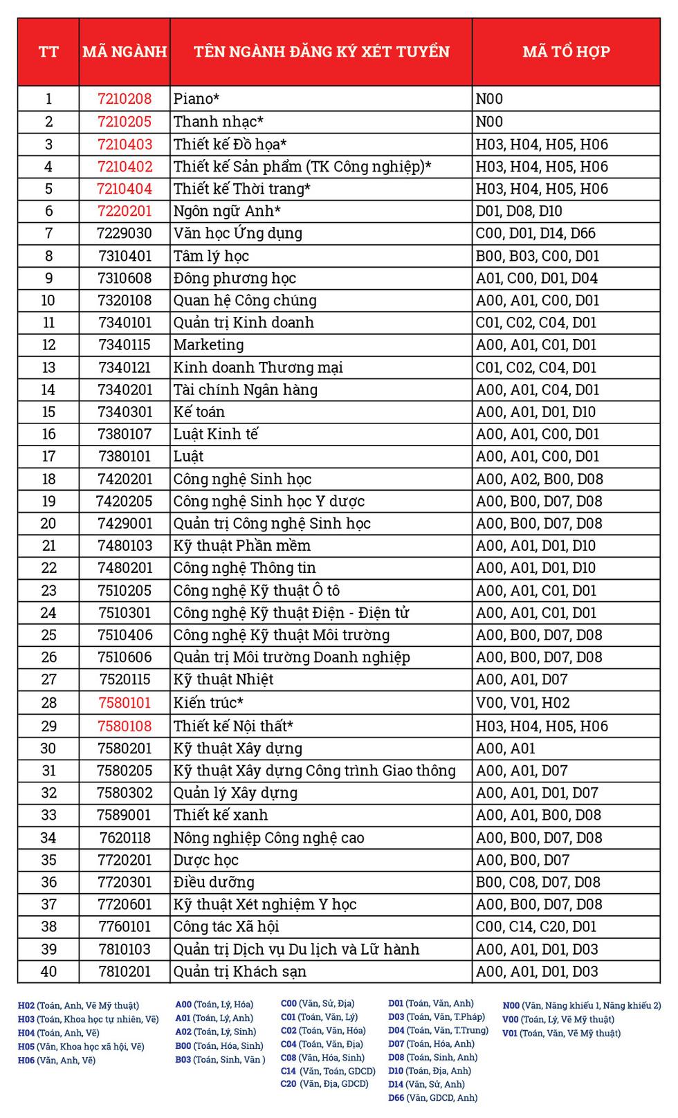 Trường ĐH Văn Lang tuyển sinh 6.885 chỉ tiêu năm 2020 - Ảnh 2.