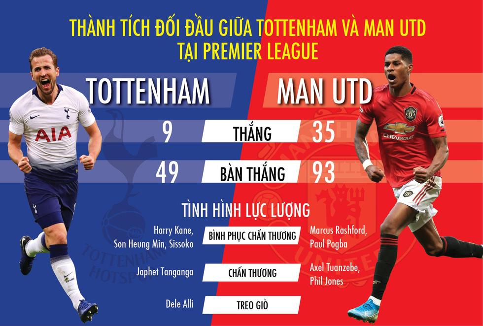 Thành tích đối đầu giữa Tottenham và Man Utd tại Premier League - Ảnh 1.