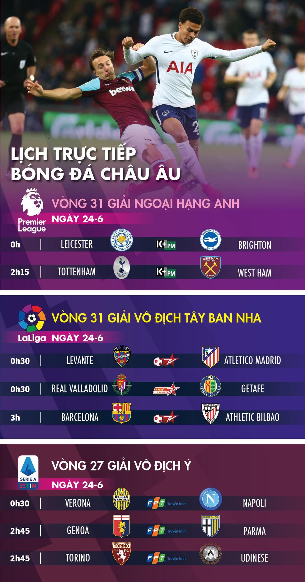Lịch trực tiếp bóng đá châu Âu ngày 24-6: Tottenham, Barca xuất trận - Ảnh 1.