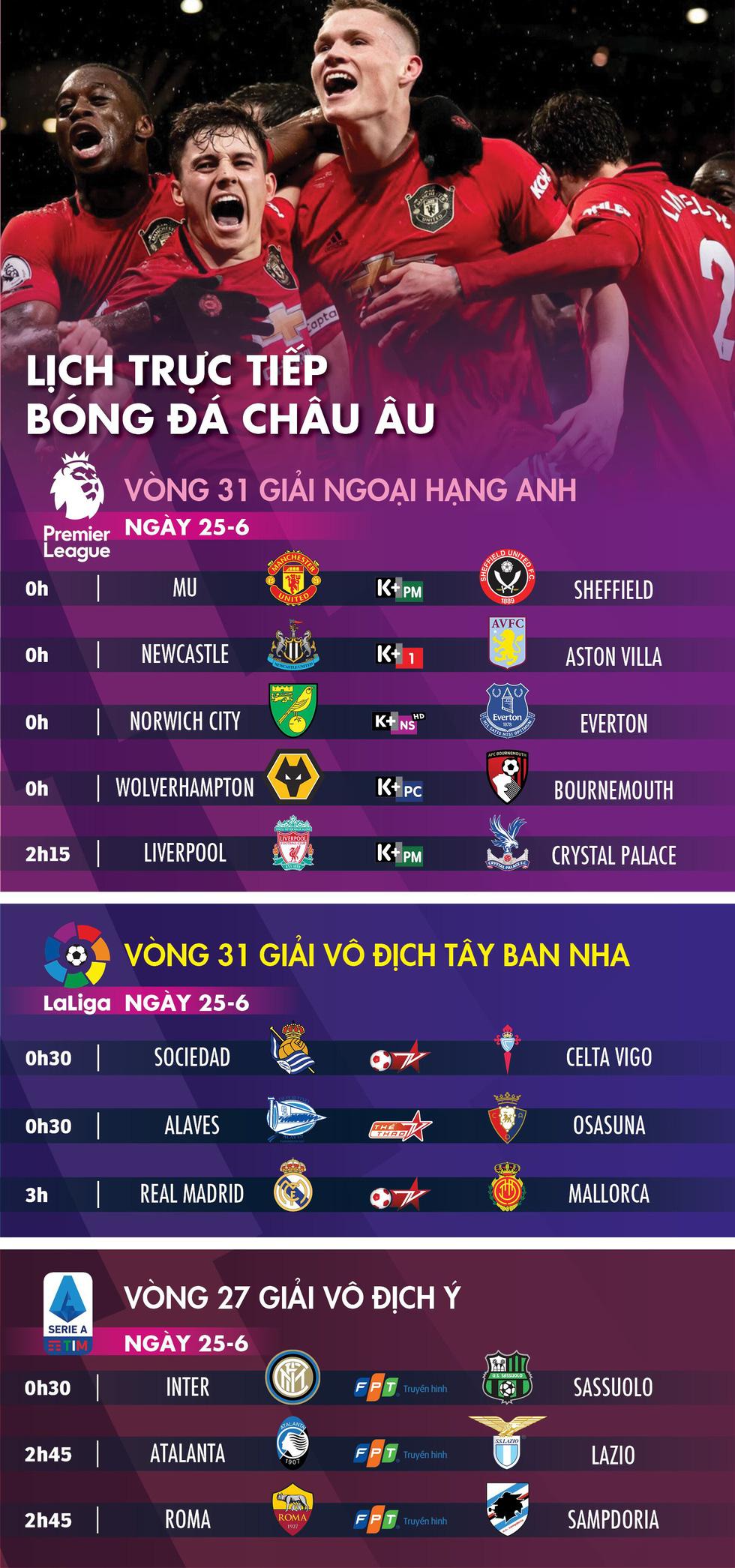 Lịch thi đấu, trực tiếp bóng đá châu Âu ngày 25-6: Nhiều đội bóng lớn ra quân - Ảnh 1.