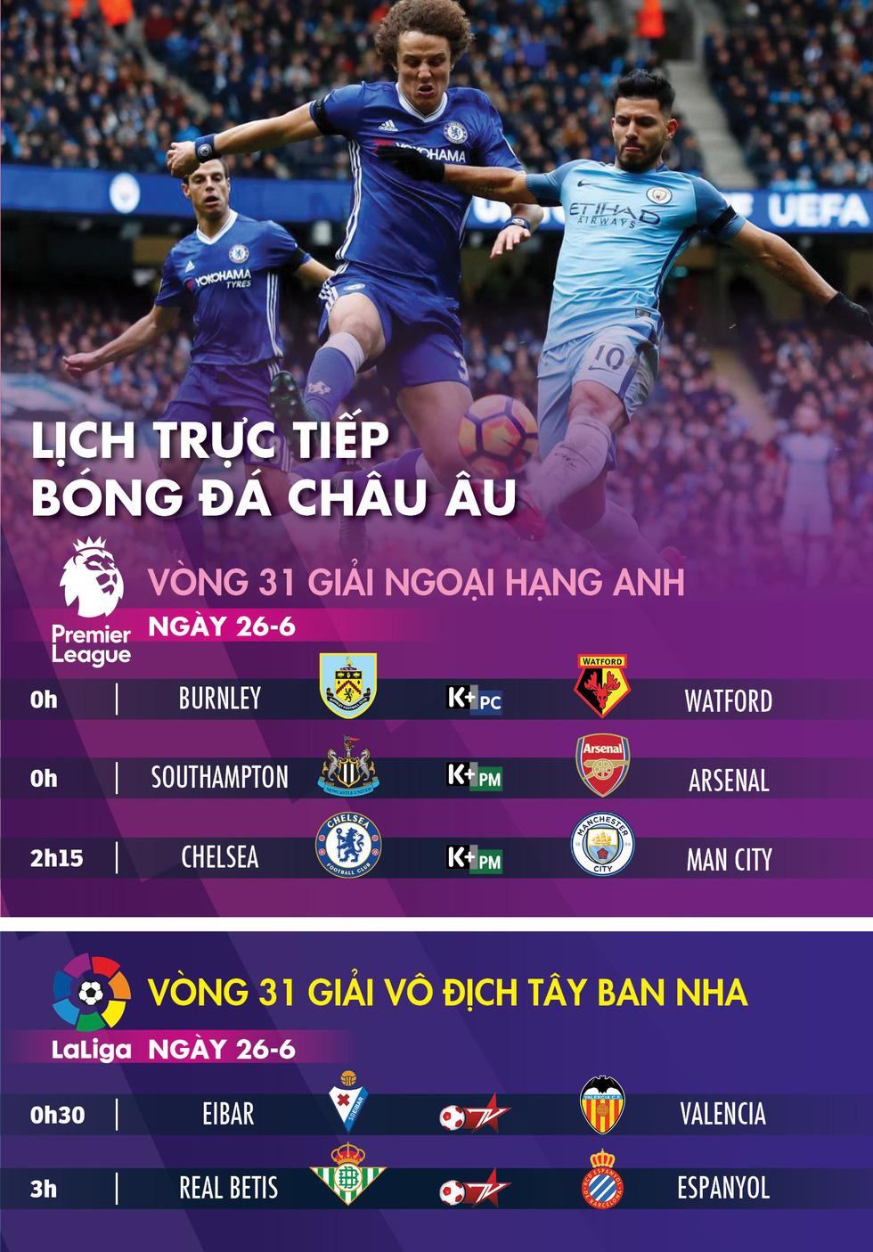 Lịch thi đấu, trực tiếp bóng đá châu Âu ngày 26-6: Chelsea gặp Man City - Ảnh 1.