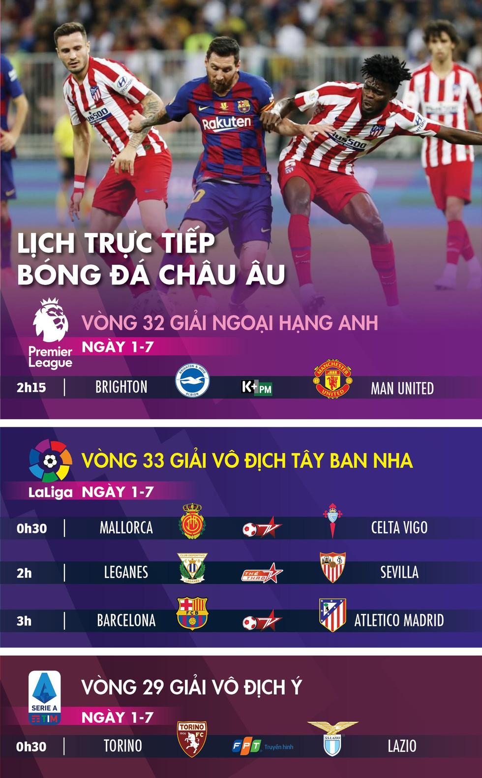 Lịch trực tiếp bóng đá châu Âu ngày 1-7: Đại chiến Barca - Atletico Madrid - Ảnh 1.
