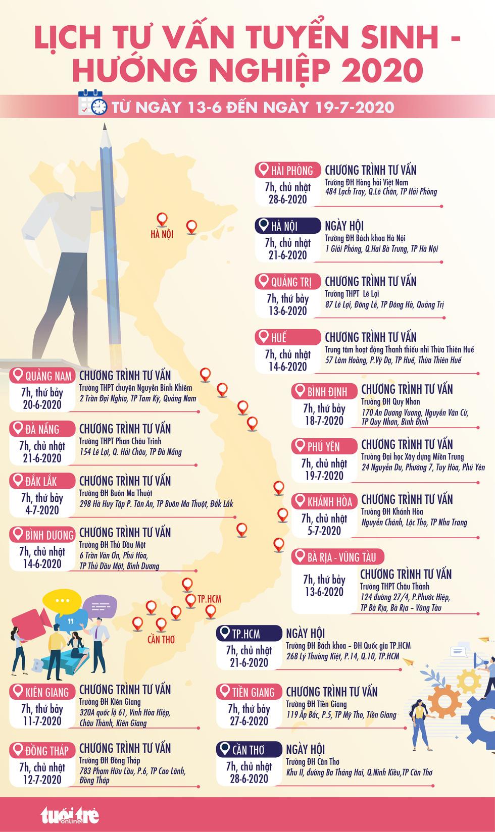 Báo Tuổi Trẻ tổ chức tư vấn tuyển sinh đại học, cao đẳng ở 17 tỉnh, thành - Ảnh 2.