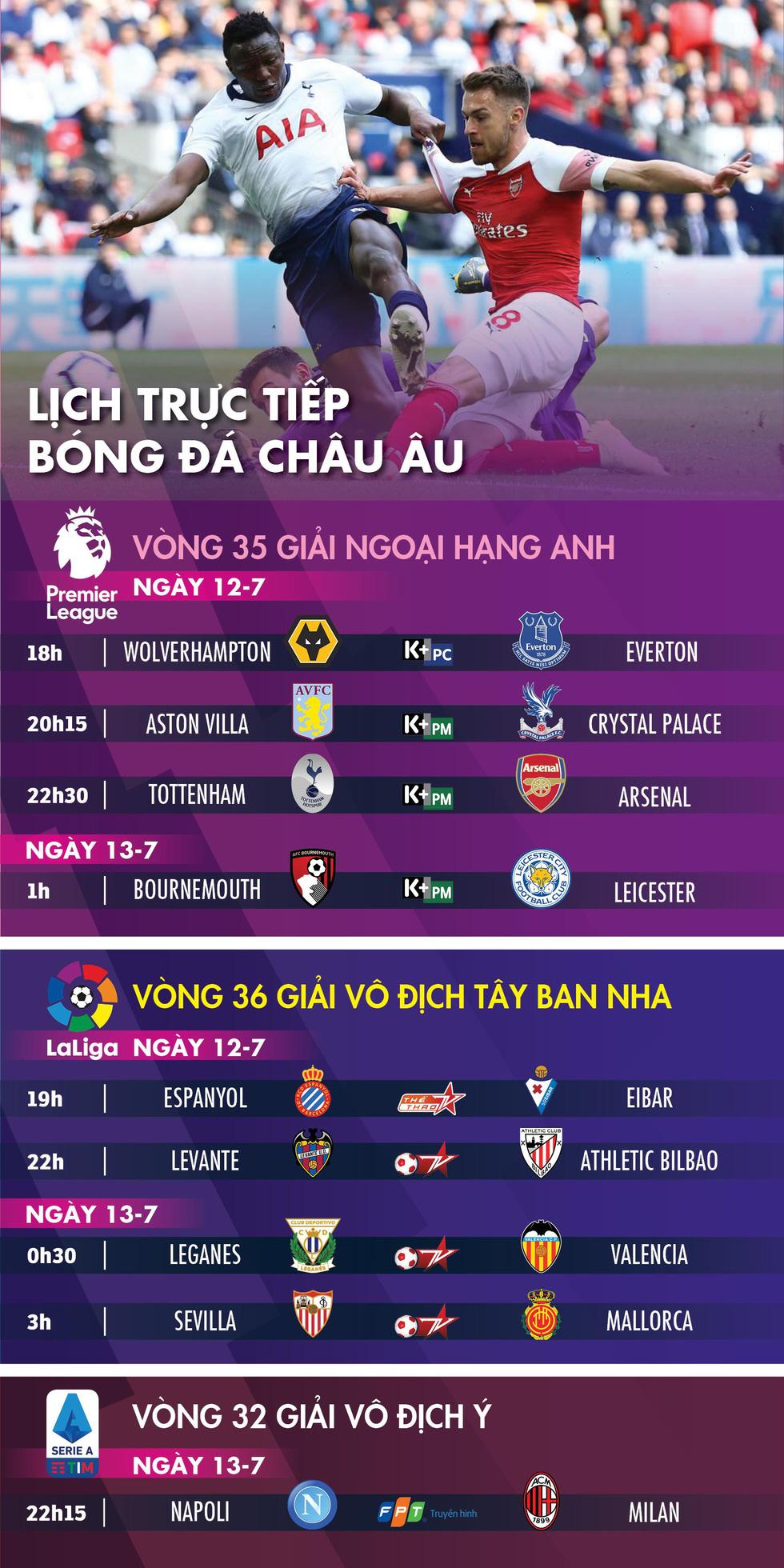 Lịch trực tiếp bóng đá châu Âu 12-7: Tottenham gặp Arsenal - Ảnh 1.