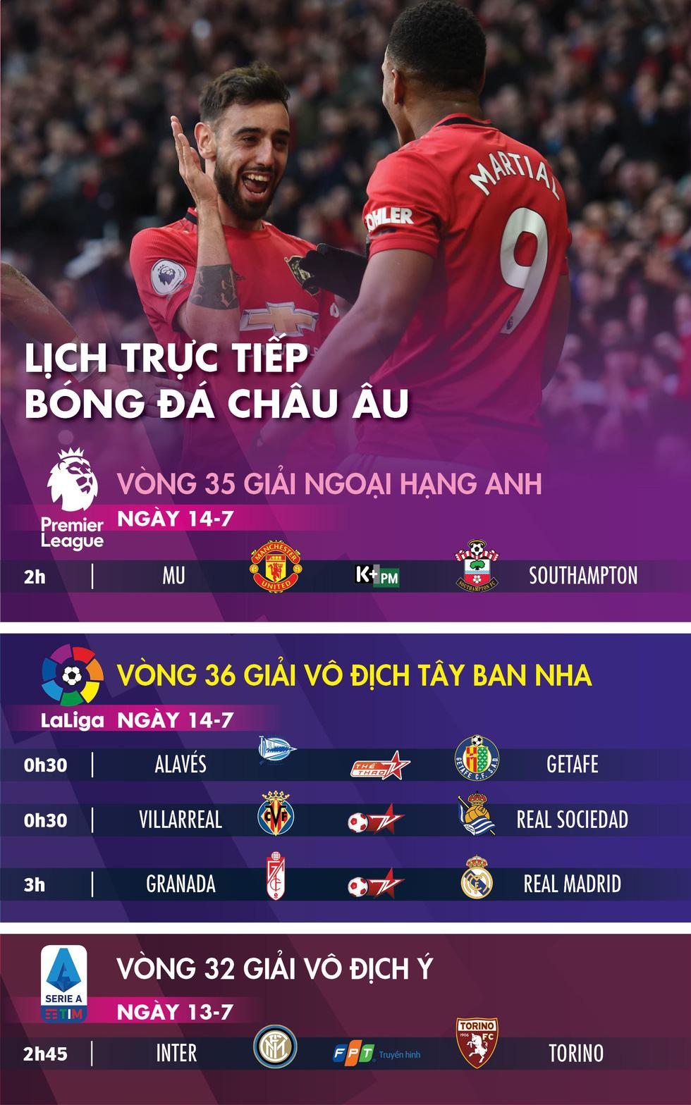 Lịch trực tiếp bóng đá châu Âu 14-7: Chờ Man United  vào tốp 3 - Ảnh 1.