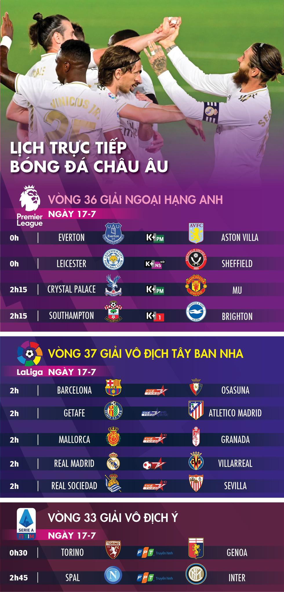 Lịch trực tiếp bóng đá châu Âu 17-7: Chờ Real Madrid lên ngôi ở Tây Ban Nha - Ảnh 1.