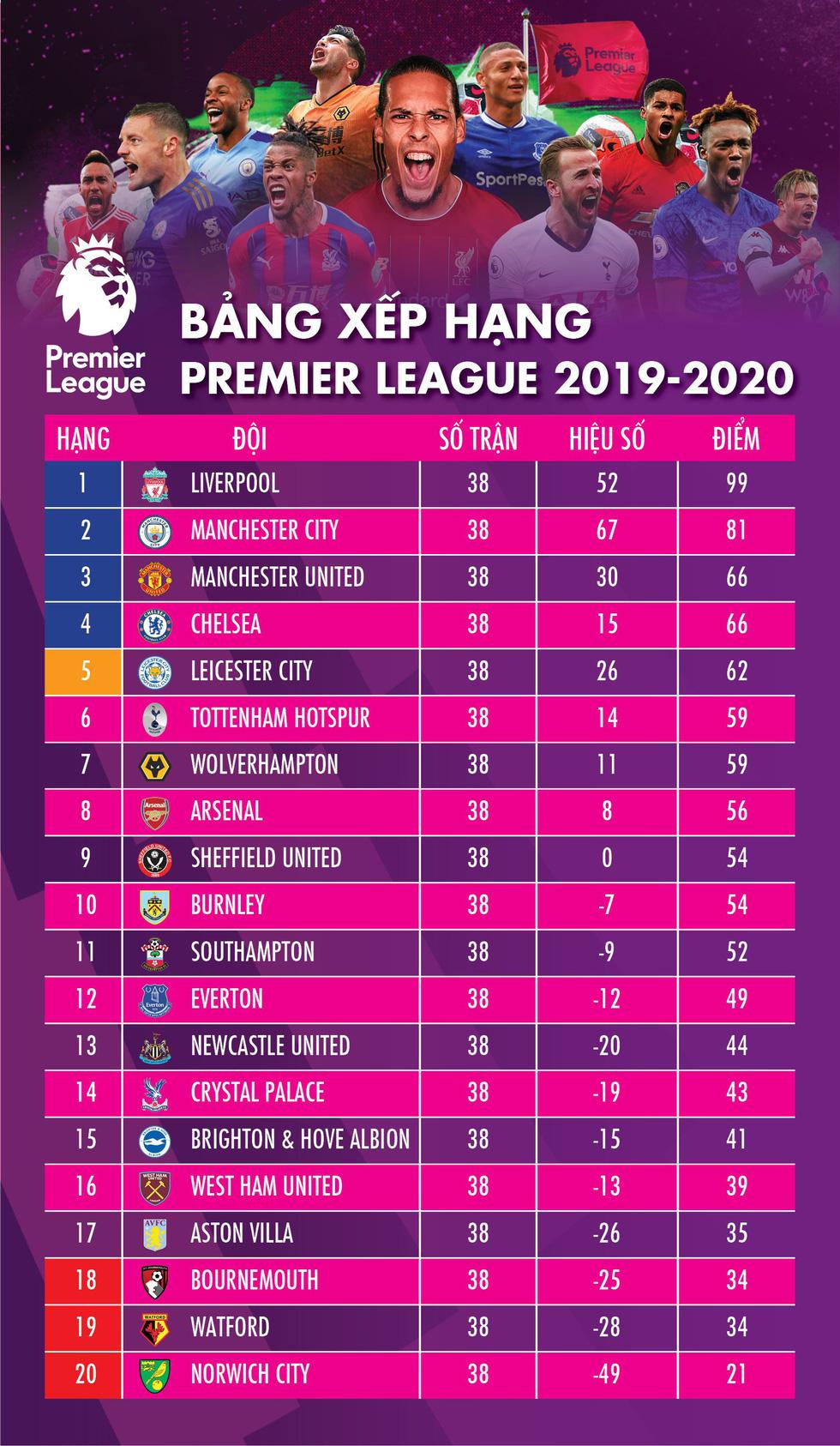 Những thống kê đáng chú ý của Premier League mùa giải 2019-2020 - Ảnh 1.